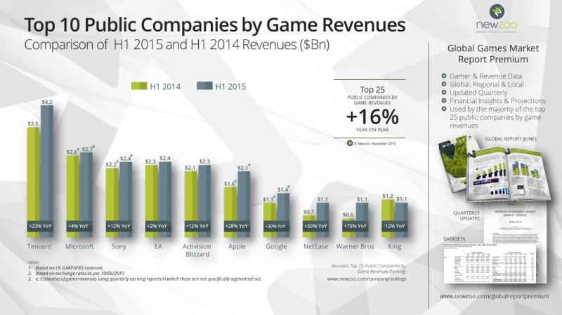 10 doanh nghiệp phát hành game có thu nhập cao nhất thế giới