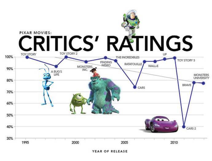 ý kiến từ giới phê bình dành cho phim hoạt hình Pixar 1