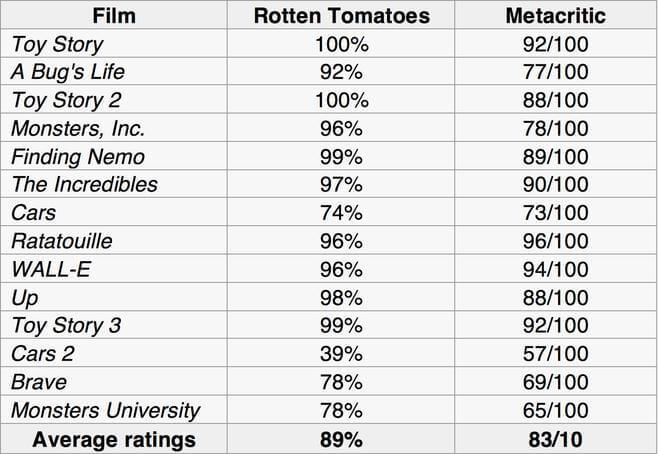 ý kiến từ giới phê bình dành cho phim hoạt hình Pixar