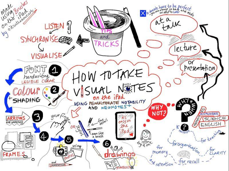 Sketchnote – Phương pháp tư duy bằng hình ảnh thú vị