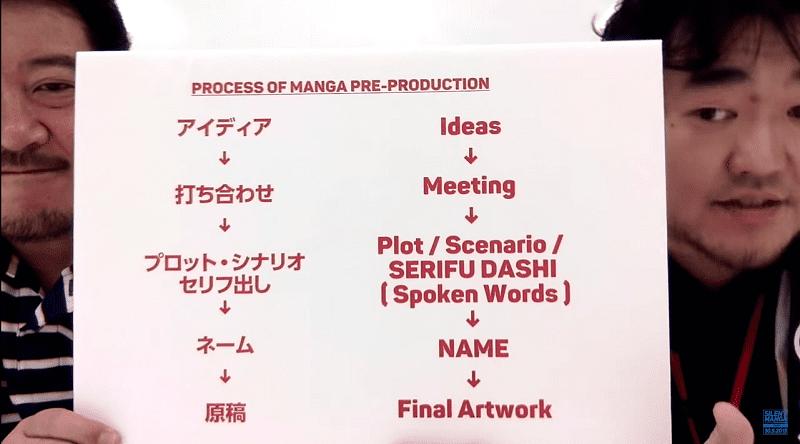 công đoạn sáng tác manga